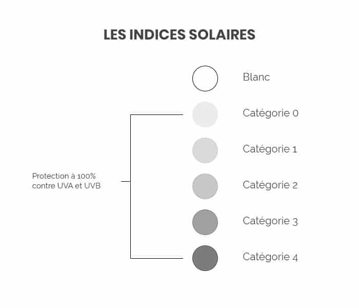 L'attribut alt de cette image est vide, son nom de fichier est indices-solaires.jpg.